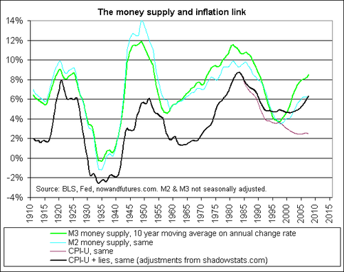 m2m3_cpi_money_supply_and_inflation.png
