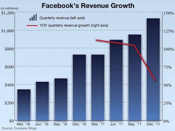 facebook-quarterly-revenue-vs-revenue-growth.jpg