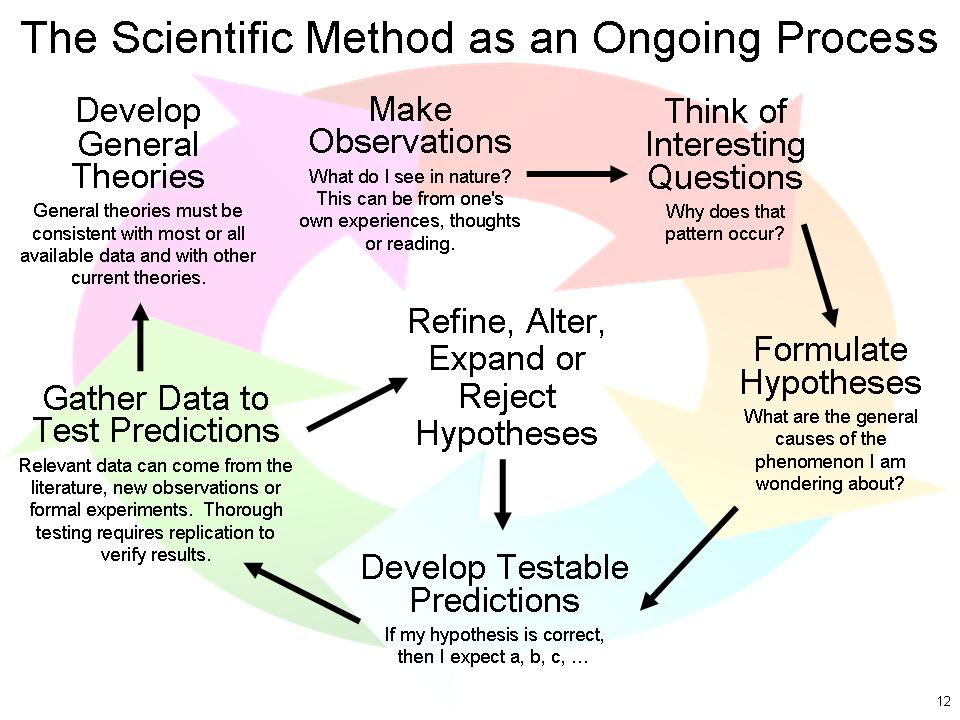 Scientific_Method_3.jpg